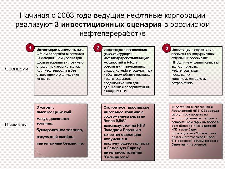 Начиная с 2003 года ведущие нефтяные корпорации реализуют 3 инвестиционных сценария в российской нефтепереработке