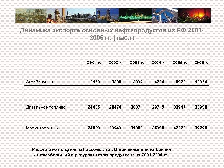 Динамика экспорта основных нефтепродуктов из РФ 2001 - 2006 гг. (тыс. т) 2001 г.