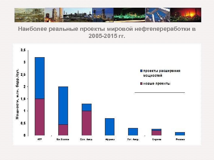 Наиболее реальные проекты мировой нефтепереработки в 2005 -2015 гг.
