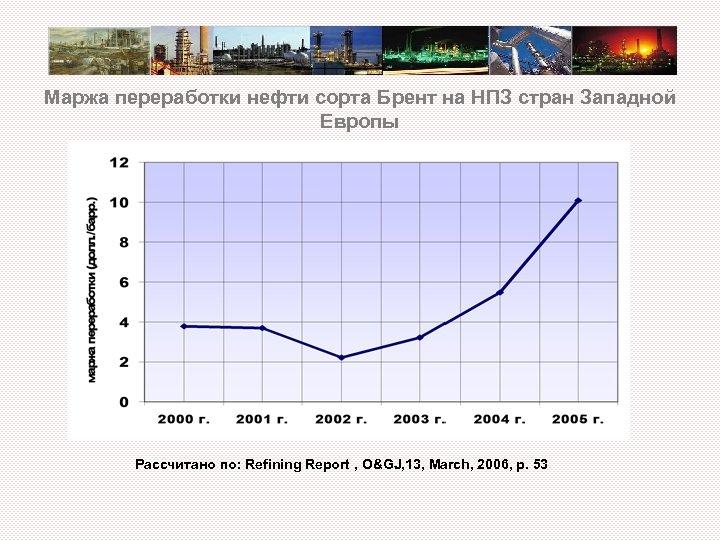 Маржа переработки нефти сорта Брент на НПЗ стран Западной Европы Рассчитано по: Refining Report