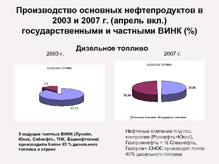 Производство основных нефтепродуктов в 2003 и 2007 г. (апрель вкл. ) государственными и частными