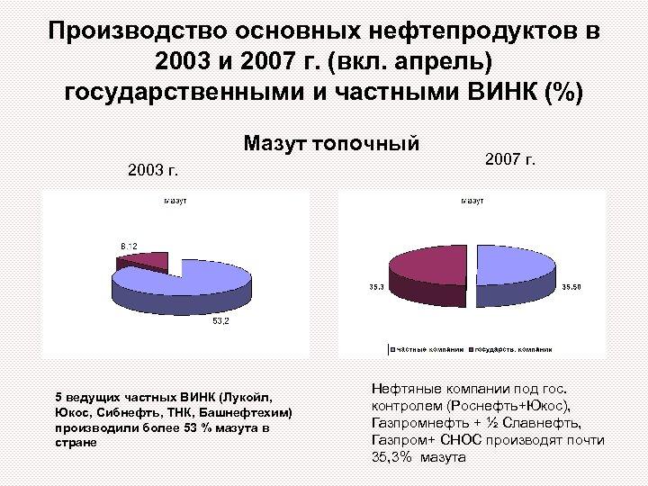 Производство основных нефтепродуктов в 2003 и 2007 г. (вкл. апрель) государственными и частными ВИНК