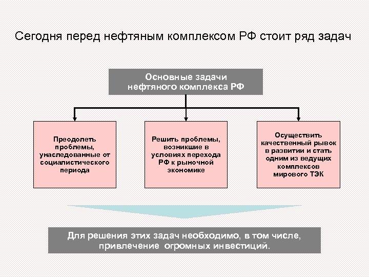 Сегодня перед нефтяным комплексом РФ стоит ряд задач Основные задачи нефтяного комплекса РФ Преодолеть