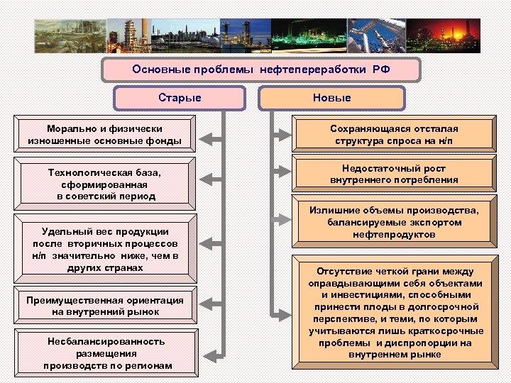 Основные проблемы нефтепереработки РФ Старые Новые Морально и физически изношенные основные фонды Сохраняющаяся отсталая
