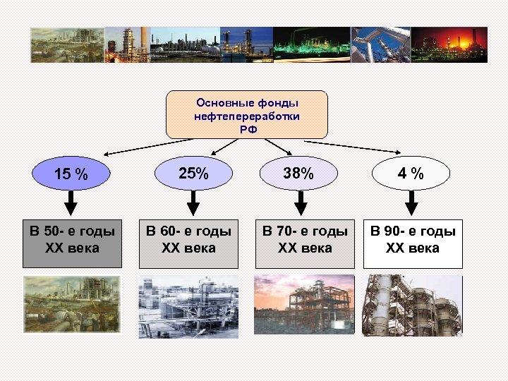 Основные фонды нефтепереработки РФ 15 % В 50 - е годы XX века 25%