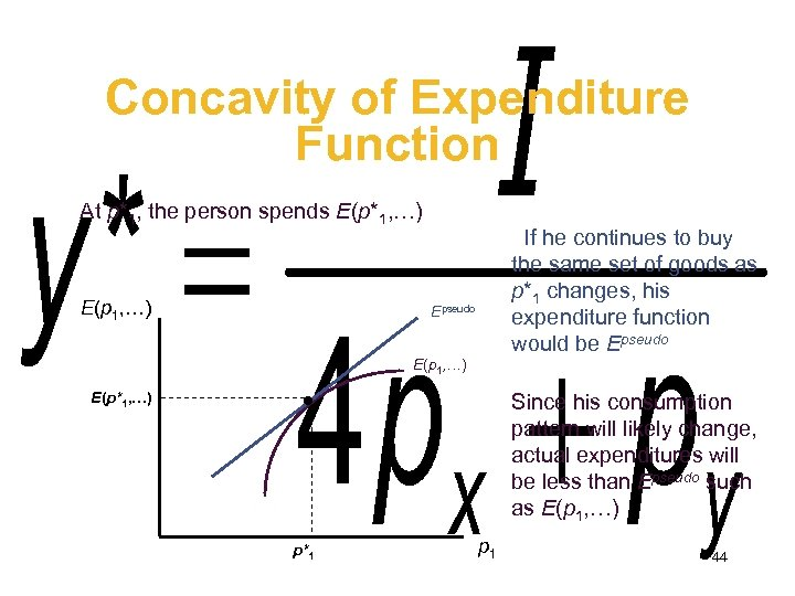 Concavity of Expenditure Function At p*1, the person spends E(p*1, …) E(p 1, …)