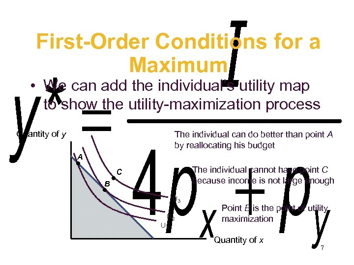 First-Order Conditions for a Maximum • We can add the individual's utility map to