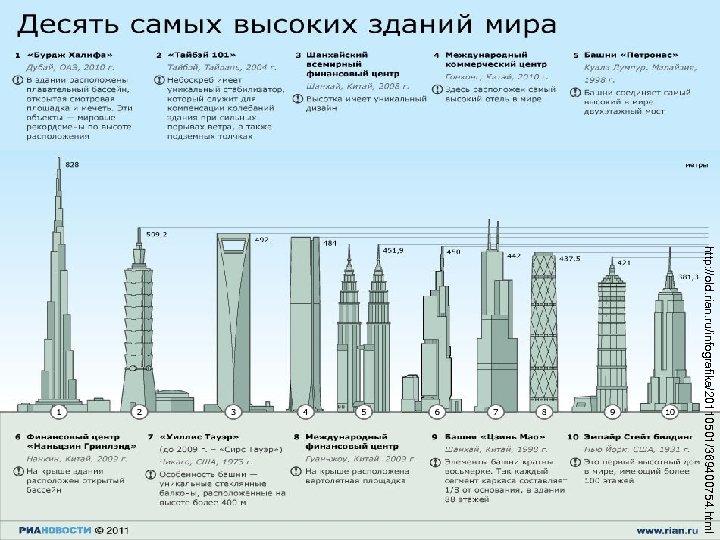 http: //old. rian. ru/infografika/20110501/369400754. html