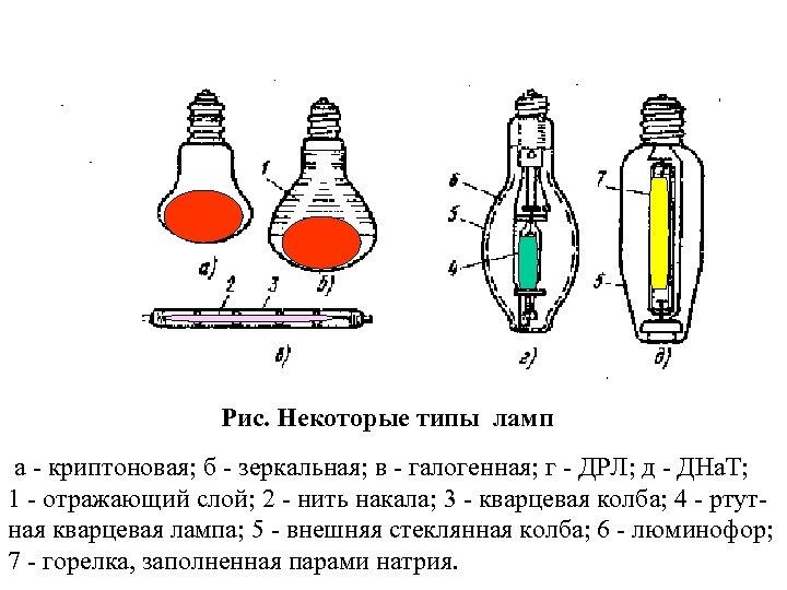 Рис. Некоторые типы ламп а - криптоновая; б - зеркальная; в - галогенная; г