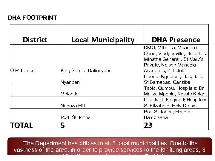 DHA FOOTPRINT District Local Municipality DHA Presence Port St Johns O R Tambo DMO,