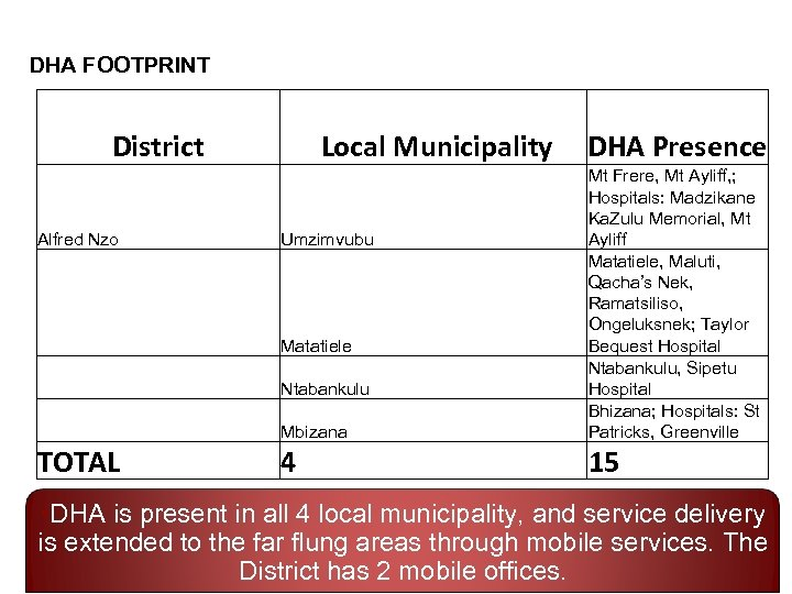 DHA FOOTPRINT District Local Municipality DHA Presence Mbizana Alfred Nzo Mt Frere, Mt Ayliff,