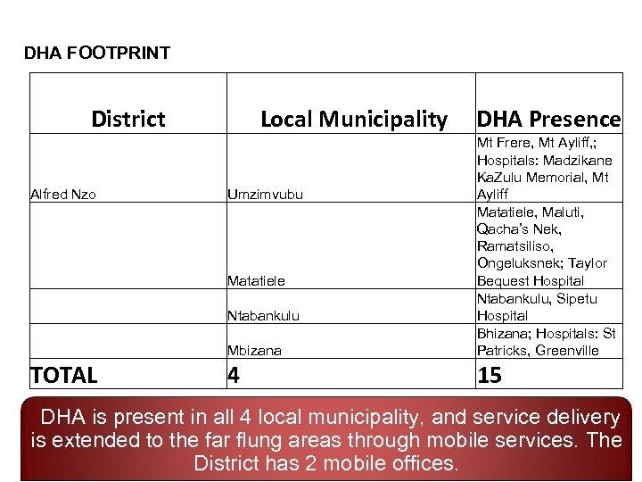 DHA FOOTPRINT District Local Municipality DHA Presence Mbizana Alfred Nzo Mt Frere, Mt Ayliff,