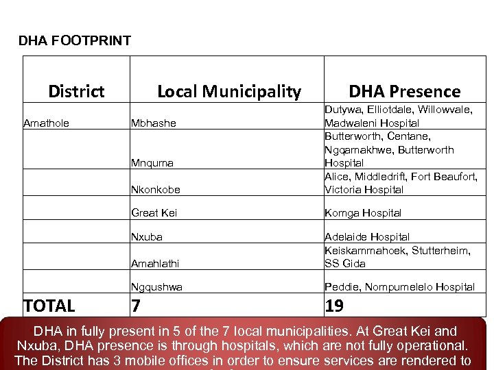 DHA FOOTPRINT District Local Municipality DHA Presence Nkonkobe Great Kei Komga Hospital Nxuba Amahlathi