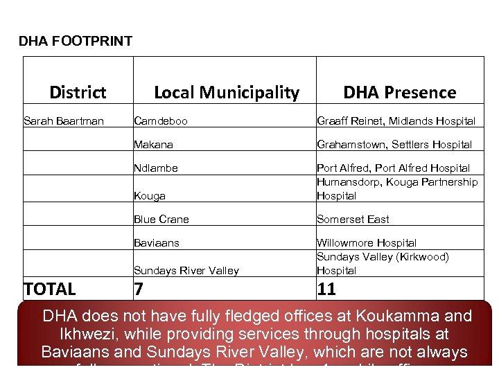 DHA FOOTPRINT District Sarah Baartman Local Municipality DHA Presence Graaff Reinet, Midlands Hospital Makana