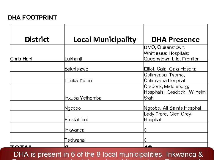 DHA FOOTPRINT District Chris Hani Local Municipality Lukhanji Sakhisizwe Intsika Yethu Inxuba Yethemba Ngcobo