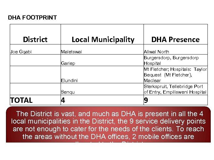 DHA FOOTPRINT District Joe Gqabi Local Municipality Maletswai DHA Presence Senqu Aliwal North Burgersdorp,