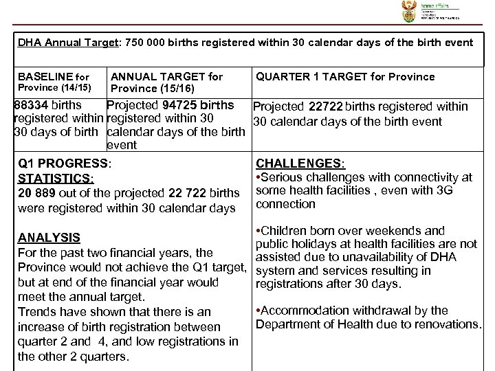 DHA Annual Target: 750 000 births registered within 30 calendar days of the birth