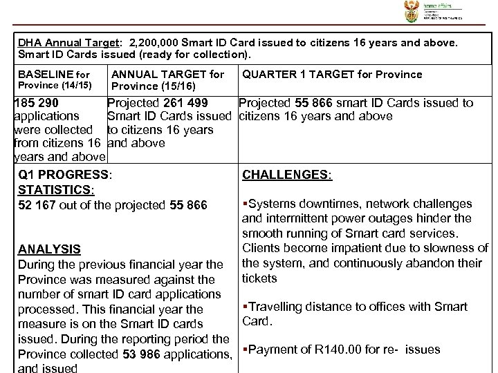 DHA Annual Target: 2, 200, 000 Smart ID Card issued to citizens 16 years