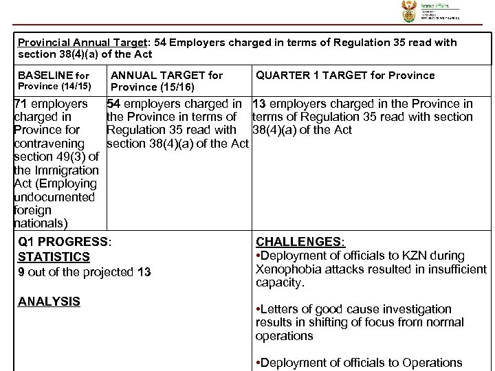 Provincial Annual Target: 54 Employers charged in terms of Regulation 35 read with section