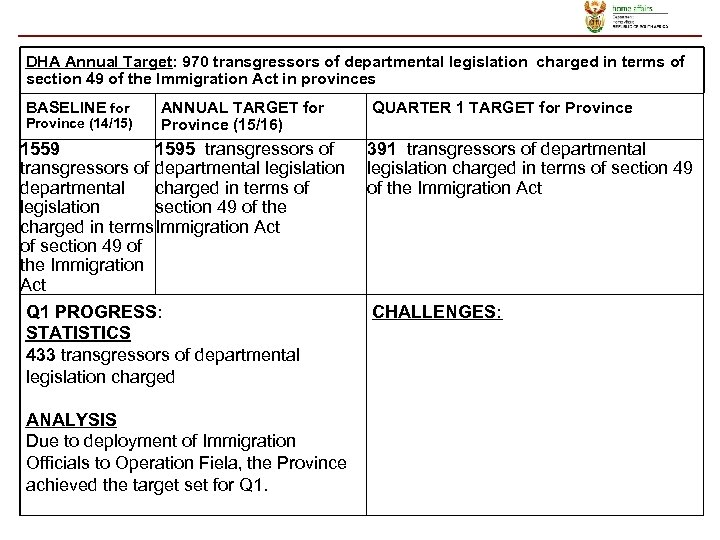 DHA Annual Target: 970 transgressors of departmental legislation charged in terms of section 49