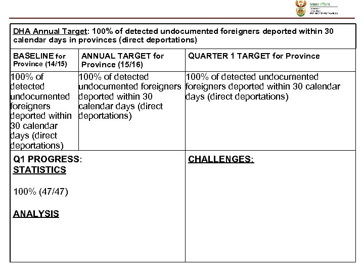 DHA Annual Target: 100% of detected undocumented foreigners deported within 30 calendar days in