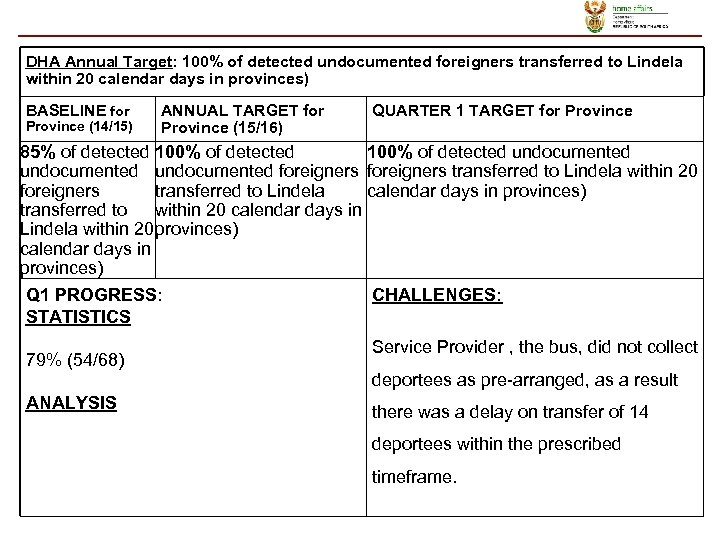 DHA Annual Target: 100% of detected undocumented foreigners transferred to Lindela within 20 calendar
