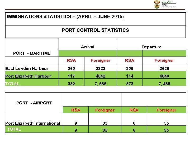 IMMIGRATIONS STATISTICS – (APRIL – JUNE 2015) PORT CONTROL STATISTICS Arrival Departure PORT -
