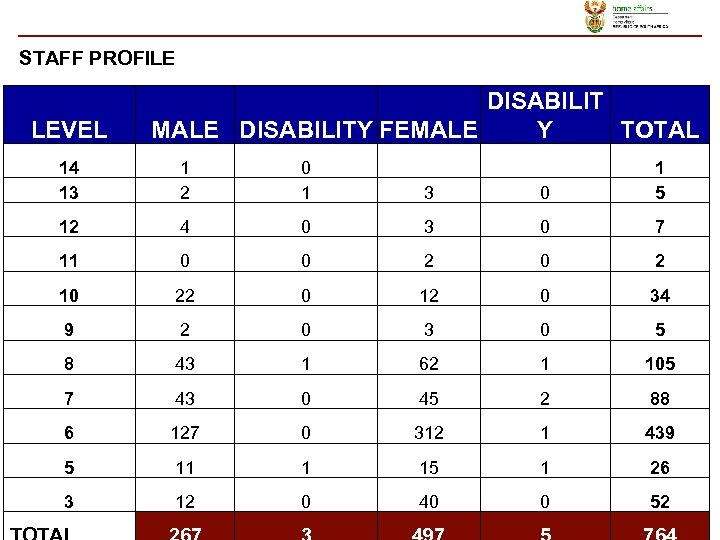 STAFF PROFILE LEVEL DISABILIT MALE DISABILITY FEMALE Y TOTAL 14 13 1 2 0