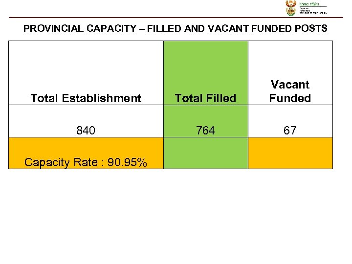 PROVINCIAL CAPACITY – FILLED AND VACANT FUNDED POSTS Total Establishment Total Filled Vacant Funded