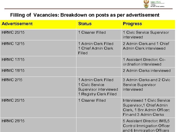 Filling of Vacancies: Breakdown on posts as per advertisement Advertisement Status Progress HRMC 25/15