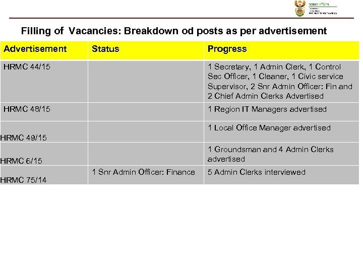 Filling of Vacancies: Breakdown od posts as per advertisement Advertisement Status Progress HRMC 44/15