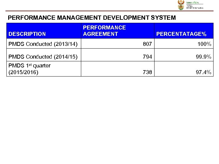PERFORMANCE MANAGEMENT DEVELOPMENT SYSTEM DESCRIPTION PERFORMANCE AGREEMENT PERCENTATAGE% PMDS Conducted (2013/14) 807 100% PMDS