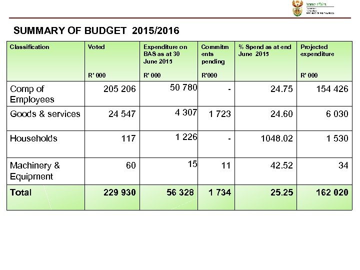 SUMMARY OF BUDGET 2015/2016 Classification Voted Expenditure on BAS as at 30 June 2015