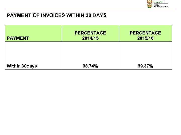 PAYMENT OF INVOICES WITHIN 30 DAYS PAYMENT Within 30 days PERCENTAGE 2014/15 PERCENTAGE 2015/16