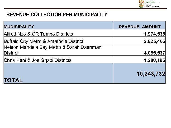 REVENUE COLLECTION PER MUNICIPALITY REVENUE AMOUNT Alfred Nzo & OR Tambo Districts 1, 974,