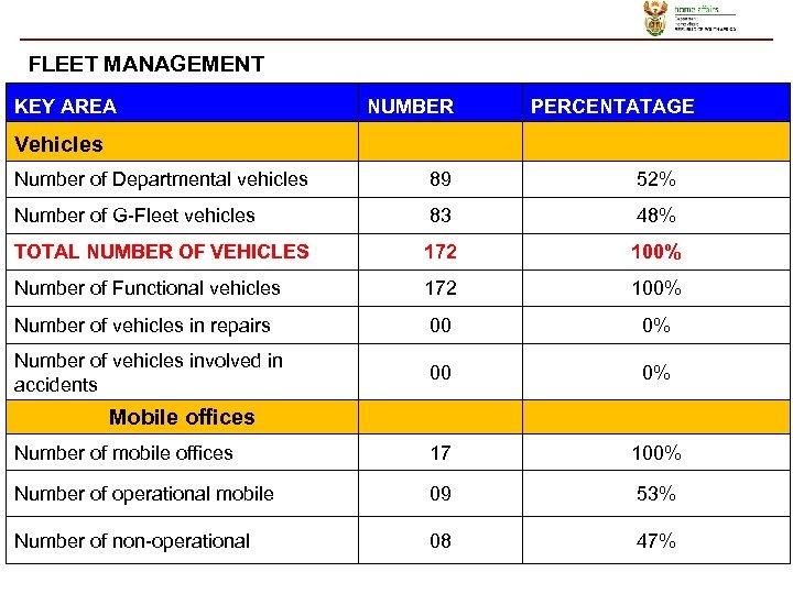 FLEET MANAGEMENT KEY AREA NUMBER PERCENTATAGE Vehicles Number of Departmental vehicles 89 52% Number