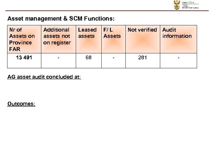 Asset management & SCM Functions: Nr of Assets on Province FAR Additional assets not