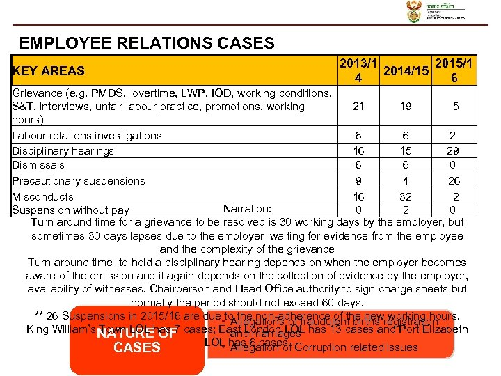 EMPLOYEE RELATIONS CASES 2013/1 2015/1 2014/15 4 6 KEY AREAS Grievance (e. g. PMDS,