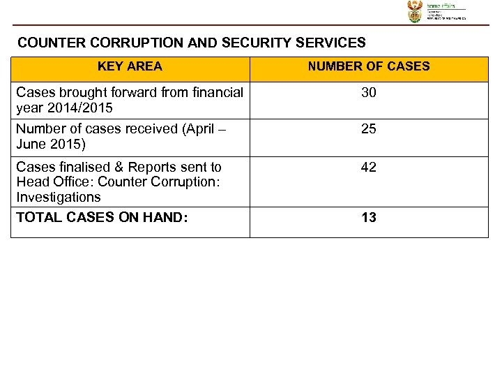 COUNTER CORRUPTION AND SECURITY SERVICES KEY AREA NUMBER OF CASES Cases brought forward