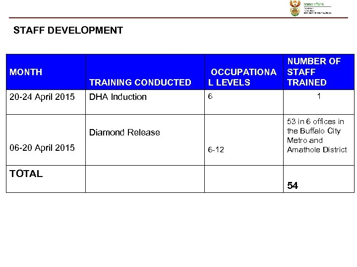 STAFF DEVELOPMENT MONTH TRAINING CONDUCTED OCCUPATIONA L LEVELS 20 -24 April 2015 6 DHA