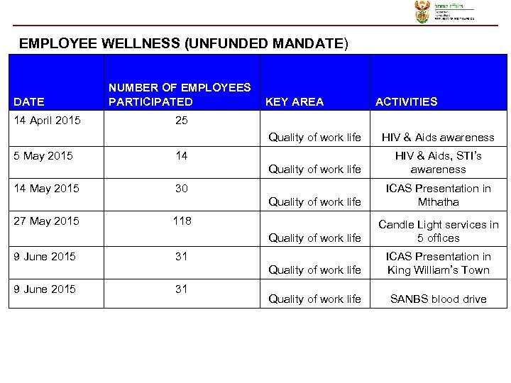 EMPLOYEE WELLNESS (UNFUNDED MANDATE) DATE 14 April 2015 NUMBER OF EMPLOYEES PARTICIPATED KEY AREA