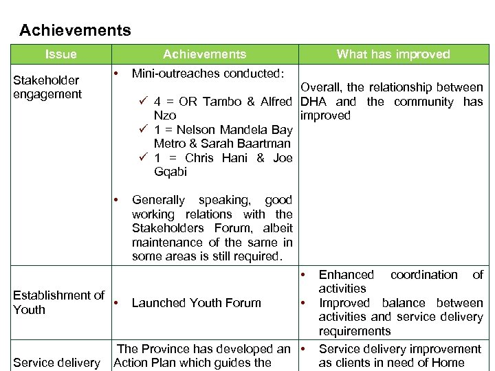 Achievements Issue Stakeholder engagement Achievements • What has improved Mini-outreaches conducted: Overall, the relationship