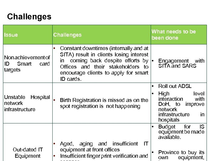 Challenges Issue Challenges What needs to be been done • Constant downtimes (internally and