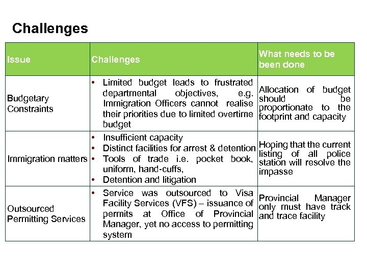 Challenges Issue Challenges What needs to be been done • Limited budget leads to