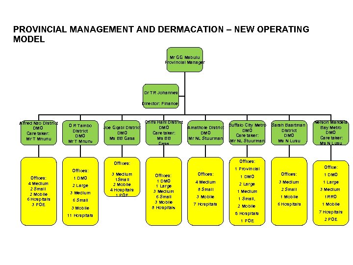 PROVINCIAL MANAGEMENT AND DERMACATION – NEW OPERATING MODEL Mr GG Mabulu Provincial Manager Dr