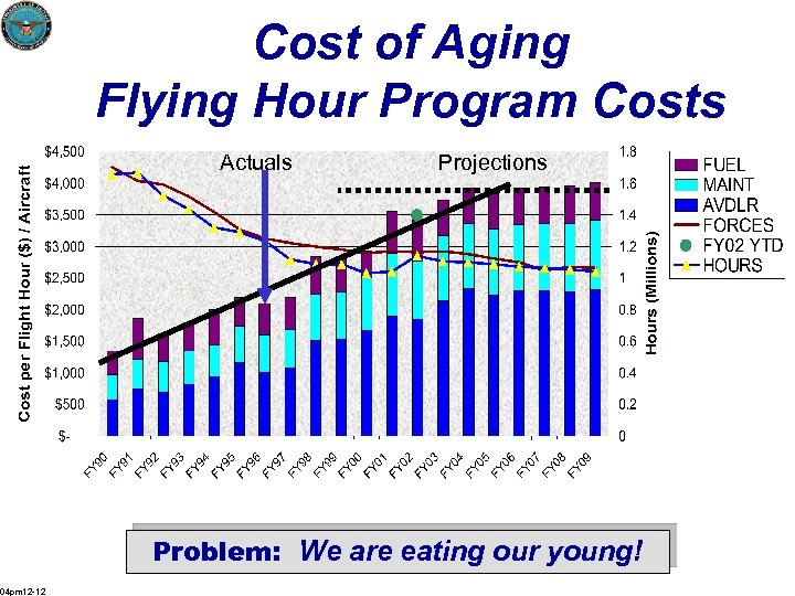 Cost of Aging Flying Hour Program Costs Actuals Projections Problem: We are eating our