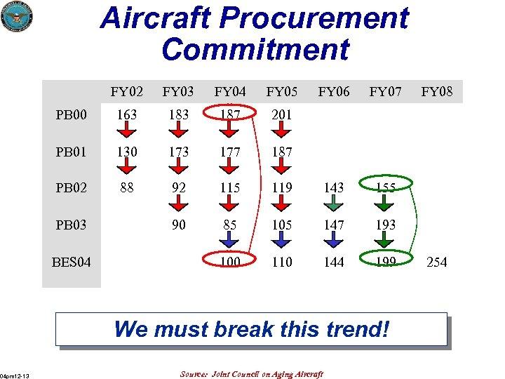 Aircraft Procurement Commitment FY 02 FY 03 FY 04 FY 05 PB 00 163