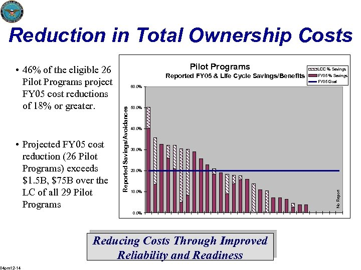 Reduction in Total Ownership Costs Reported FY 05 & Life Cycle Savings/Benefits FY 05