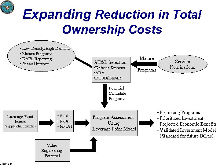 Expanding Reduction in Total Ownership Costs • Low Density/High Demand • Mature Programs •