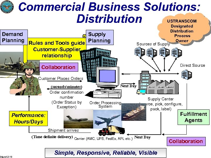 Commercial Business Solutions: Distribution USTRANSCOM Designated Distribution Process Owner Sources of Supply Demand Supply
